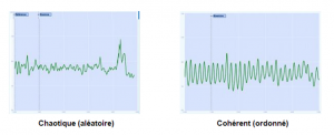 coherence cardique